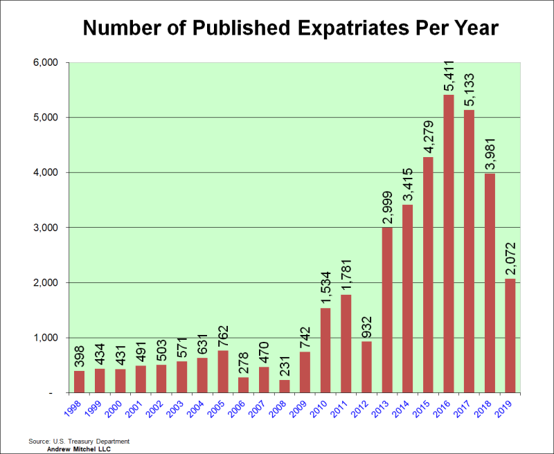 Expats, The Numbers