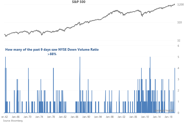 Historic Selling Wave