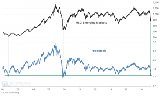 Emerging Markets, A Valuation Call