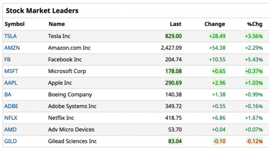 This Morning's Leaders