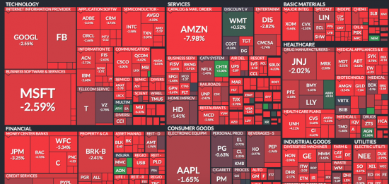 Today's Sector Map