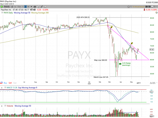 Paychex, One to Watch