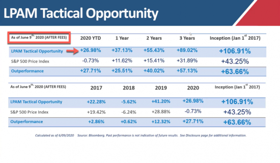 Our Managed Accounts LPAM Tactical Opportunity Strategy Returns as of 6/09