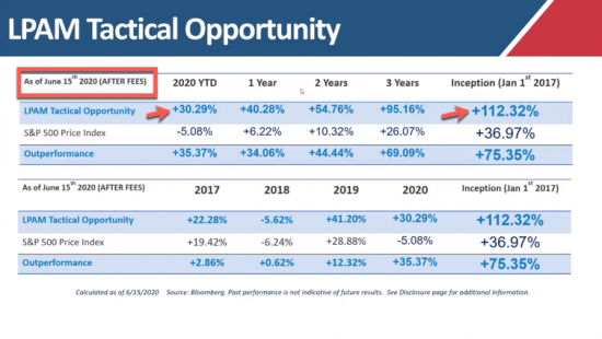 Our Managed Accounts LPAM Tactical Opportunity Strategy Returns as of 6/15/20