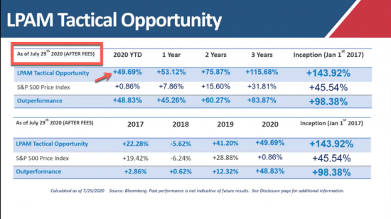 Our Managed Accounts LPAM Tactical Opportunity Strategy Returns as of 7/29/20