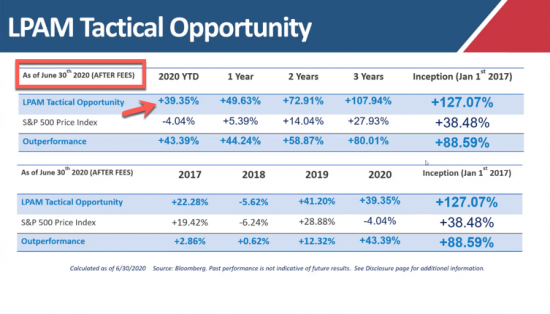 Our Managed Accounts LPAM Tactical Opportunity Strategy Returns as of 6/30/20