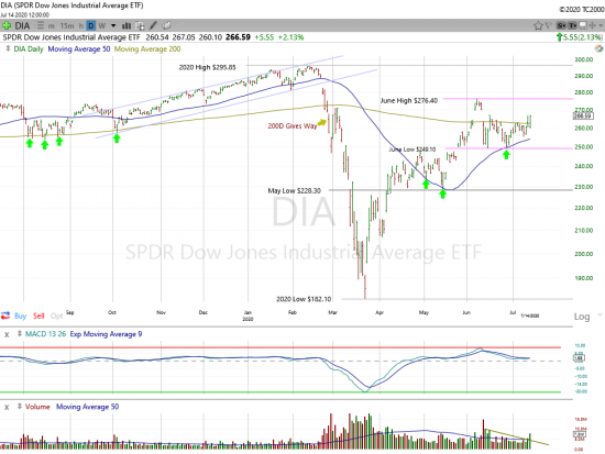 Dow Domination
