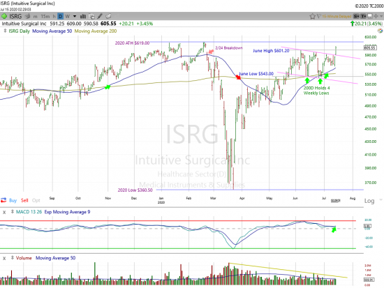Intuitive Surgical Breaks Out