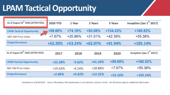 + 59% YTD | Our Managed Accounts LPAM Tactical Opportunity Strategy Returns as of 8/26/20