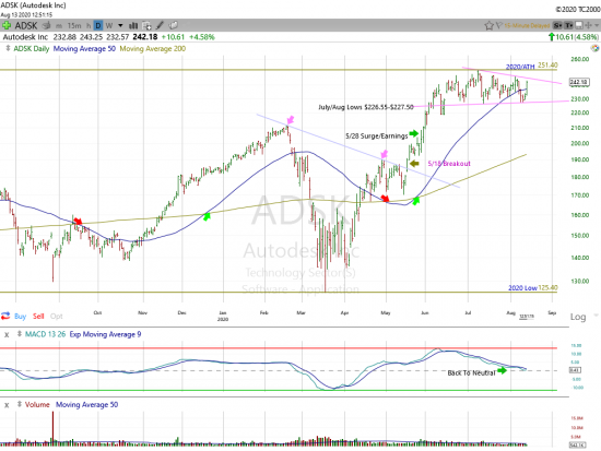Autodesk Poised For a Breakout?