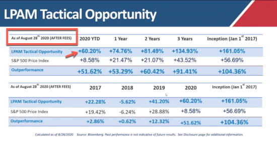 + 60% YTD | Our Managed Accounts LPAM Tactical Opportunity Strategy Returns as of 8/28/20
