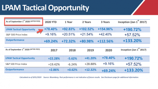 Update:  + 78% YTD | Our Managed Accounts LPAM Tactical Opportunity Strategy returns as of the close on 9/01.