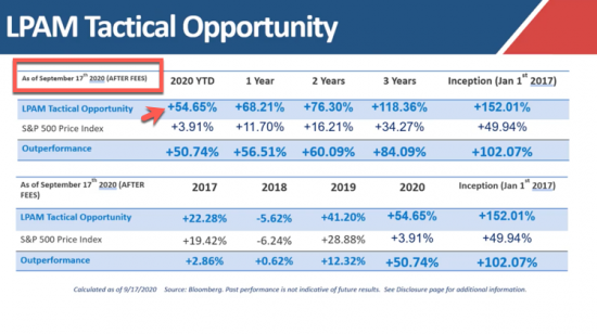 Update:  + 54% YTD | Our Managed Accounts LPAM Tactical Opportunity Strategy returns as of 9/17