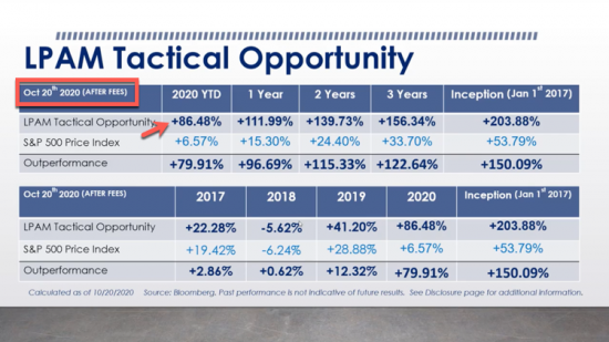 Update:  + 86% YTD | Our Managed Accounts LPAM Tactical Opportunity Strategy (50K minimum) returns as of 10/20