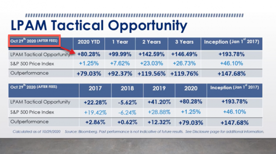 Update:  + 80% YTD | Our Managed Accounts LPAM Tactical Opportunity Strategy (50K minimum) returns as of 10/29