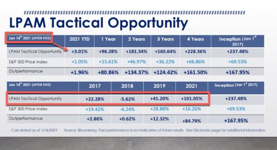 + 3% YTD as of 1/14/21 | Our Managed Accounts LPAM Tactical Opportunity Strategy Returns