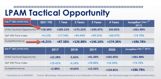 + 10.34%  YTD as of 2/09/21 | Our Managed Accounts LPAM Tactical Opportunity Strategy Returns