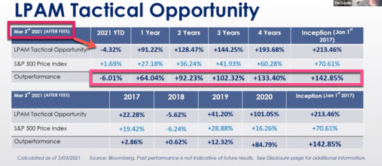 – 4.32%  YTD as of 3/03/21 | Our Managed Accounts LPAM Tactical Opportunity Strategy Returns