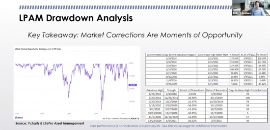 Our LPAM Tactical Opportunity Strategy Drawdown History and Percentage Moves Thereafter