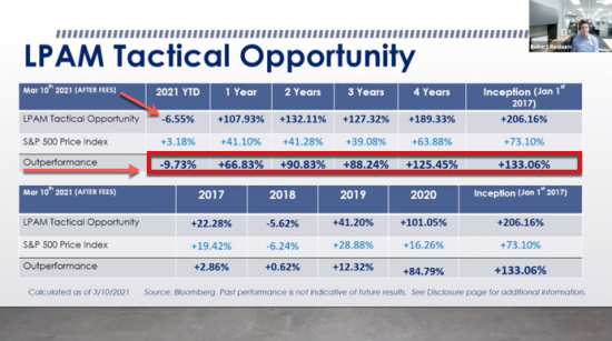 – 6.55%  YTD as of 3/10/21   Our Managed Accounts LPAM Tactical Opportunity Strategy Returns