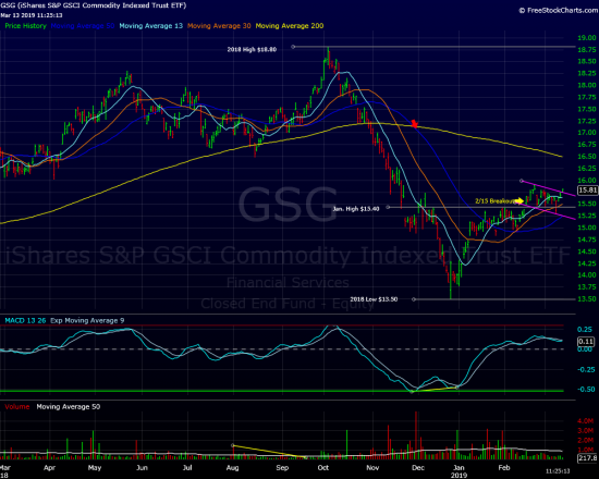 Commodities? GSG Update