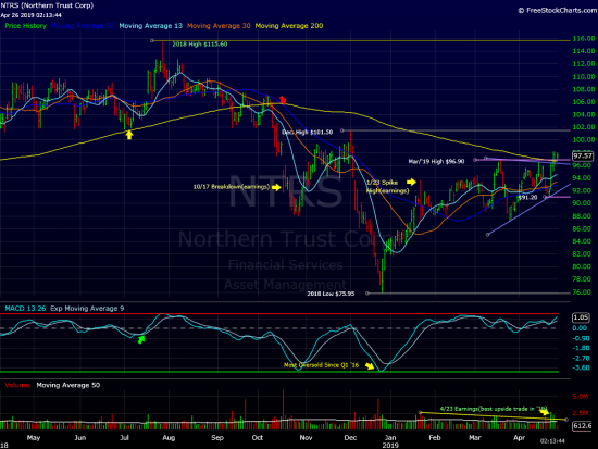 Rally Ahead For Northern Trust?
