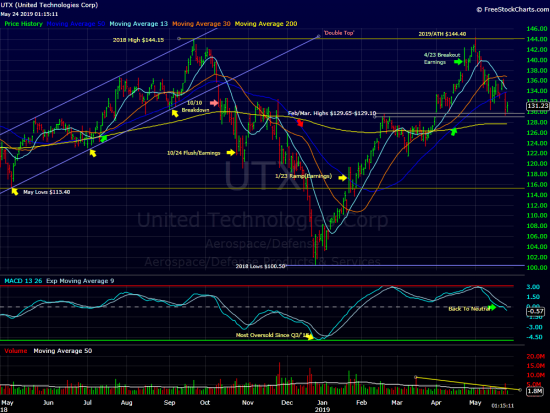 United Technologies, At Support