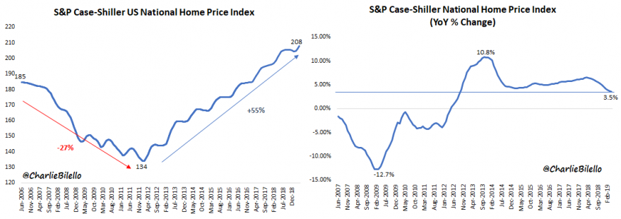 Home Prices Hit New Highs