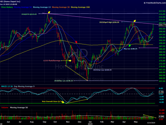Home Depot(The Daily Chart)