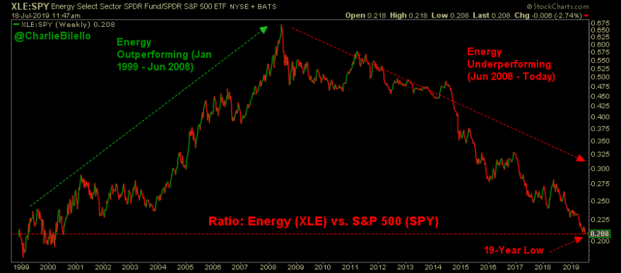 Last week the ratio of energy stocks(XLE) to the S&P 500 Index(SPY) reached a 19 year low.