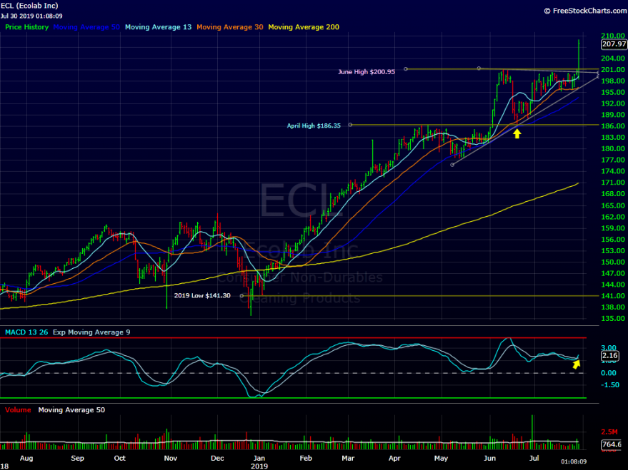 Ecolab Reaches New Highs