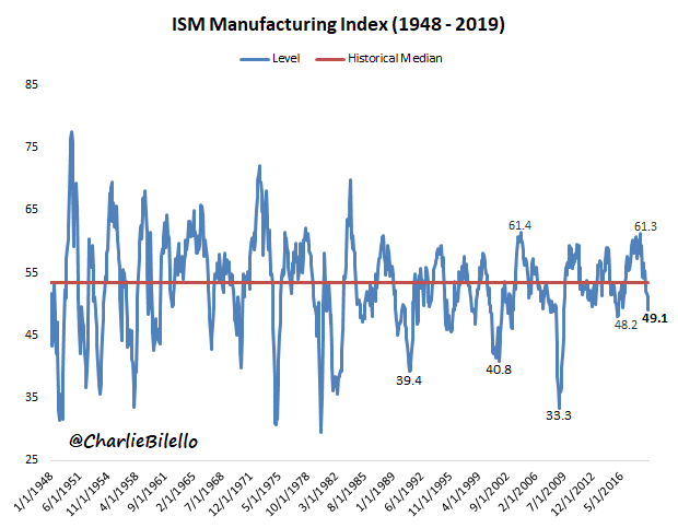 Manufacturing Falters