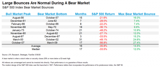 Another Bear Market Rally?
