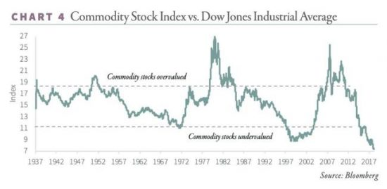 Stocks Vs. Commodities