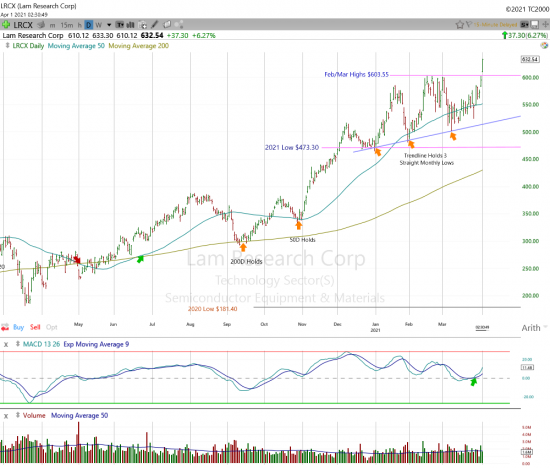 Lam Research Leaping