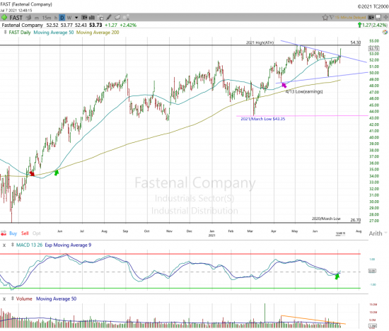 Fastenal Heading For New Highs